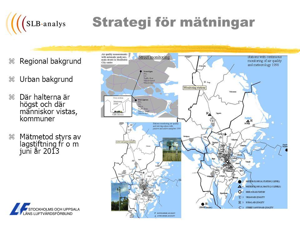 Strategi för mätningar zRegional bakgrund zUrban bakgrund zDär halterna är högst och där människor vistas, kommuner zMätmetod styrs av lagstiftning fr