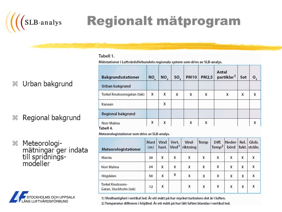 Regionalt mätprogram zUrban bakgrund zRegional bakgrund zMeteorologi- mätningar ger indata till spridnings- modeller