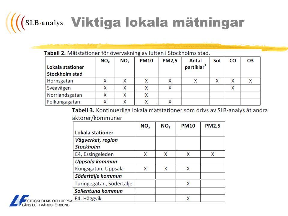 Bensen och bly Källa: Vägtrafik, bensinstationer Minskat med 60 % Katalysatorer, renare bränsle Källa.