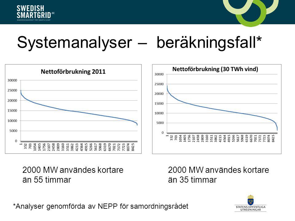 Systemanalyser – beräkningsfall* 2000 MW användes kortare än 55 timmar 2000 MW användes kortare än 35 timmar *Analyser genomförda av NEPP för samordningsrådet