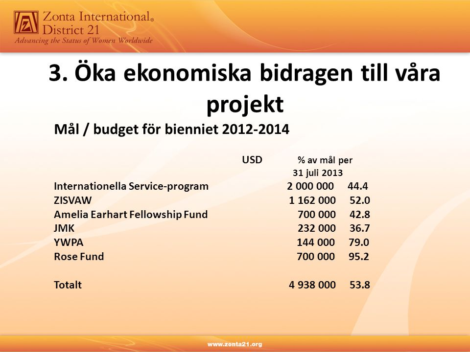 Mål / budget för bienniet 2012-2014 USD % av mål per 31 juli 2013 Internationella Service-program 2 000 000 44.4 ZISVAW1 162 000 52.0 Amelia Earhart Fellowship Fund 700 000 42.8 JMK 232 000 36.7 YWPA 144 000 79.0 Rose Fund 700 000 95.2 Totalt4 938 000 53.8 3.