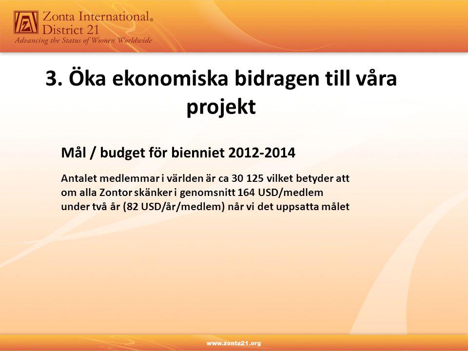 Mål / budget för bienniet 2012-2014 Antalet medlemmar i världen är ca 30 125 vilket betyder att om alla Zontor skänker i genomsnitt 164 USD/medlem under två år (82 USD/år/medlem) når vi det uppsatta målet 3.