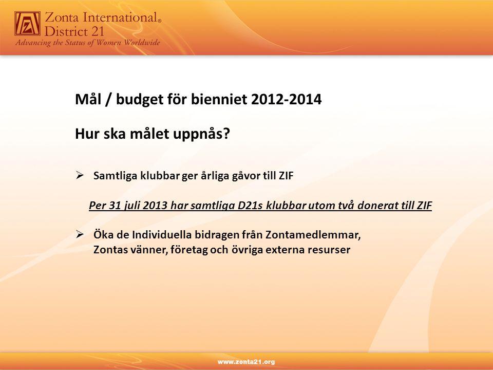 Mål / budget för bienniet 2012-2014 Hur ska målet uppnås?  Samtliga klubbar ger årliga gåvor till ZIF Per 31 juli 2013 har samtliga D21s klubbar utom