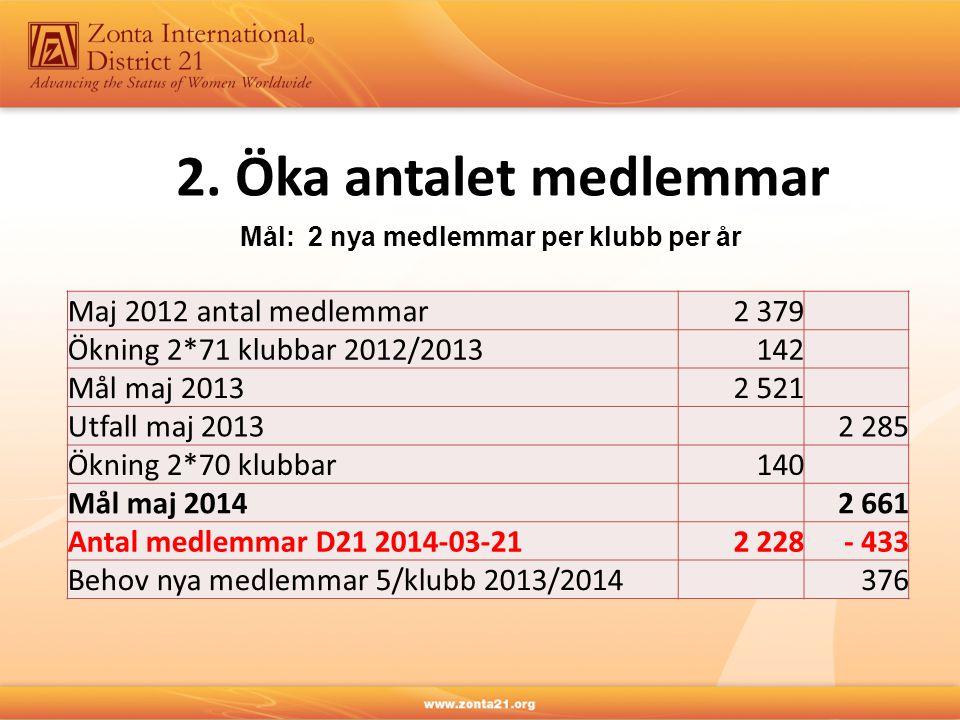 2. Öka antalet medlemmar Mål: 2 nya medlemmar per klubb per år Maj 2012 antal medlemmar2 379 Ökning 2*71 klubbar 2012/2013142 Mål maj 20132 521 Utfall