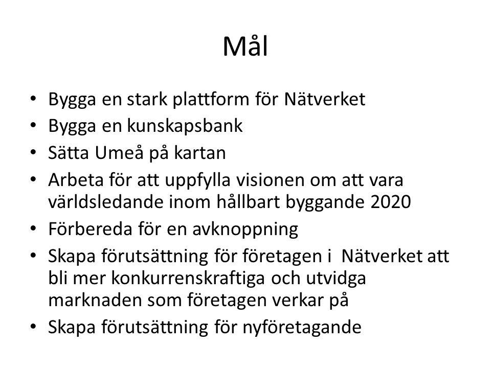 Mål • Bygga en stark plattform för Nätverket • Bygga en kunskapsbank • Sätta Umeå på kartan • Arbeta för att uppfylla visionen om att vara världsledan