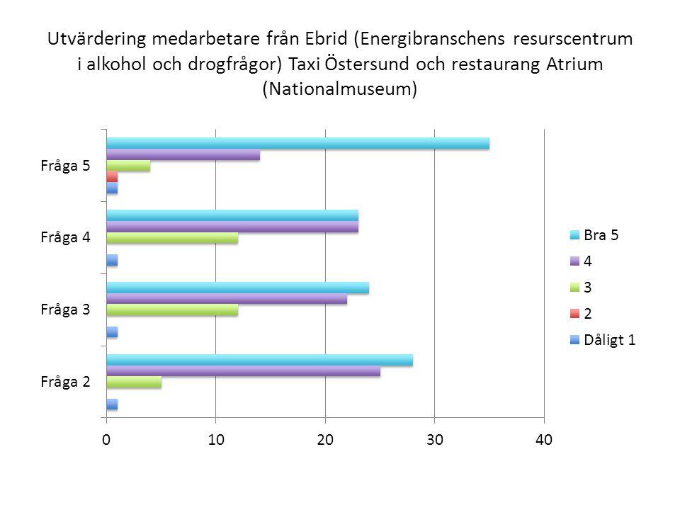 Utvärdering medarbetare från Ebrid (Energibranschens resurscentrum i alkohol och drogfrågor) Taxi Östersund och restaurang Atrium (Nationalmuseum)