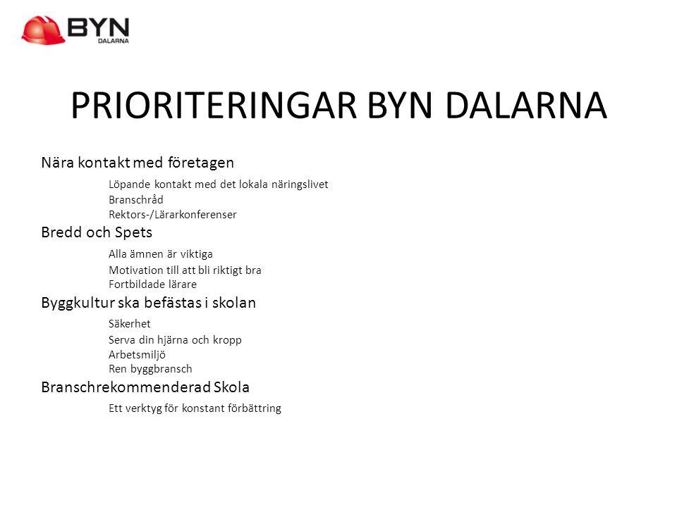 PRIORITERINGAR BYN DALARNA Nära kontakt med företagen Löpande kontakt med det lokala näringslivet Branschråd Rektors-/Lärarkonferenser Bredd och Spets