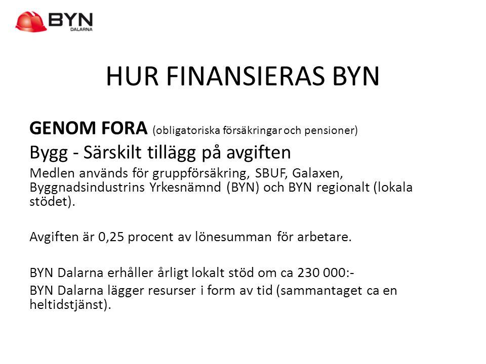 HUR FINANSIERAS BYN GENOM FORA (obligatoriska försäkringar och pensioner) Bygg - Särskilt tillägg på avgiften Medlen används för gruppförsäkring, SBUF