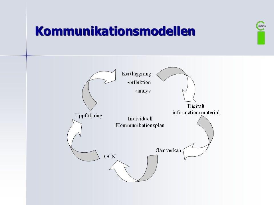 Kommunikationsmodellen - Fem delmoment  Moment 1.