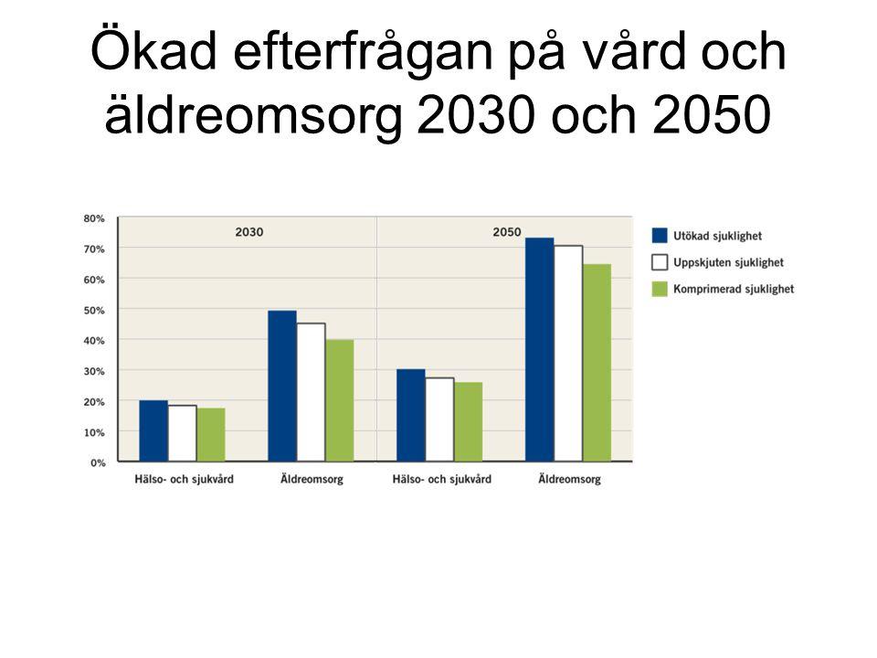 Ökad efterfrågan på vård och äldreomsorg 2030 och 2050