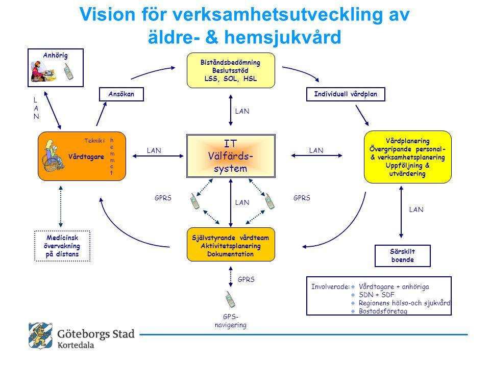 Vision för verksamhetsutveckling av äldre- & hemsjukvård GPS- navigering IT Välfärds- system Biståndsbedömning Beslutsstöd LSS, SOL, HSL Självstyrande vårdteam Aktivitetsplanering Dokumentation Vårdplanering Övergripande personal- & verksamhetsplanering Uppföljning & utvärdering GPRS LAN Särskilt boende LAN Medicinsk övervakning på distans Ansökan Teknik i hemmethemmet Vårdtagare LANLAN Individuell vårdplan Involverade: Vårdtagare + anhöriga SDN + SDF Regionens hälso-och sjukvård Bostadsföretag LAN Anhörig LAN GPRS