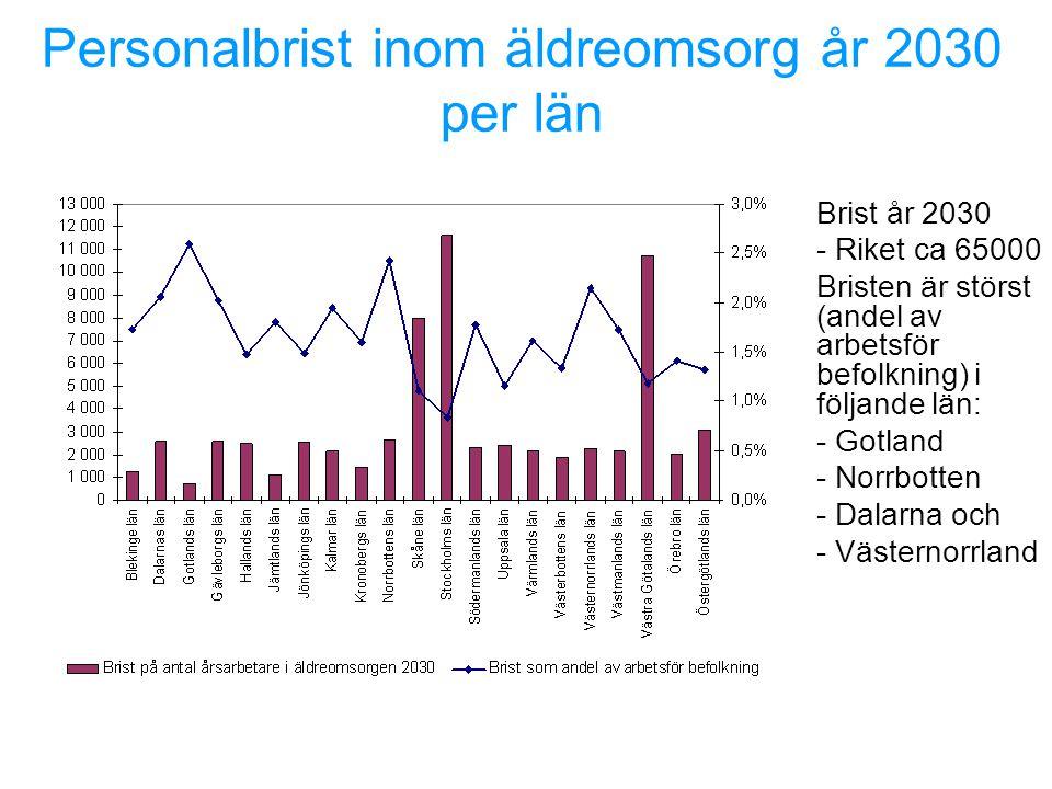 Personalbrist inom äldreomsorg år 2030 per län Brist år 2030 - Riket ca 65000 Bristen är störst (andel av arbetsför befolkning) i följande län: - Gotland - Norrbotten - Dalarna och - Västernorrland