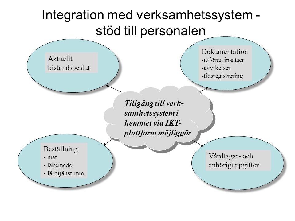 Integration med verksamhetssystem - stöd till personalen Aktuellt biståndsbeslut Vårdtagar- och anhöriguppgifter Beställning - mat - läkemedel - färdtjänst mm Tillgång till verk- samhetssystem i hemmet via IKT- plattform möjliggör Dokumentation -utförda insatser -avvikelser -tidsregistrering