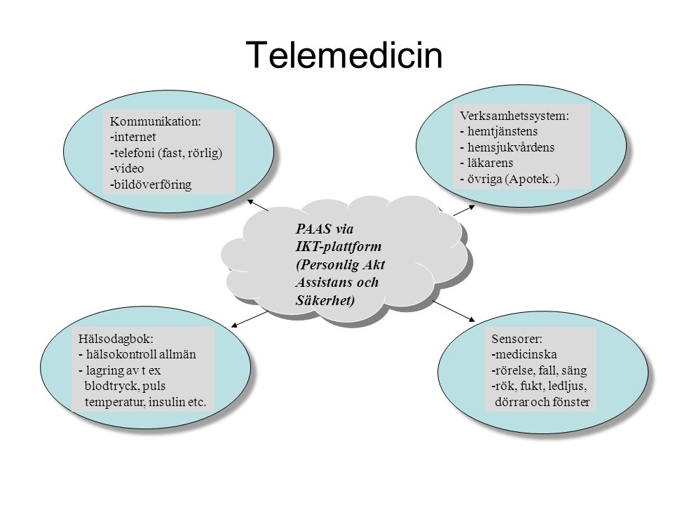 Telemedicin Kommunikation: -internet -telefoni (fast, rörlig) -video -bildöverföring Sensorer: -medicinska -rörelse, fall, säng -rök, fukt, ledljus, dörrar och fönster Hälsodagbok: - hälsokontroll allmän - lagring av t ex blodtryck, puls temperatur, insulin etc.