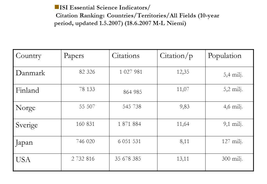  ISI Essential Science Indicators/ Citation Ranking: Countries/Territories/All Fields (10-year period, updated 1.5.2007) (18.6.2007 M-L Niemi) CountryPapersCitationsCitation/pPopulation Danmark 82 326 1 027 981 12,35 5,4 milj.