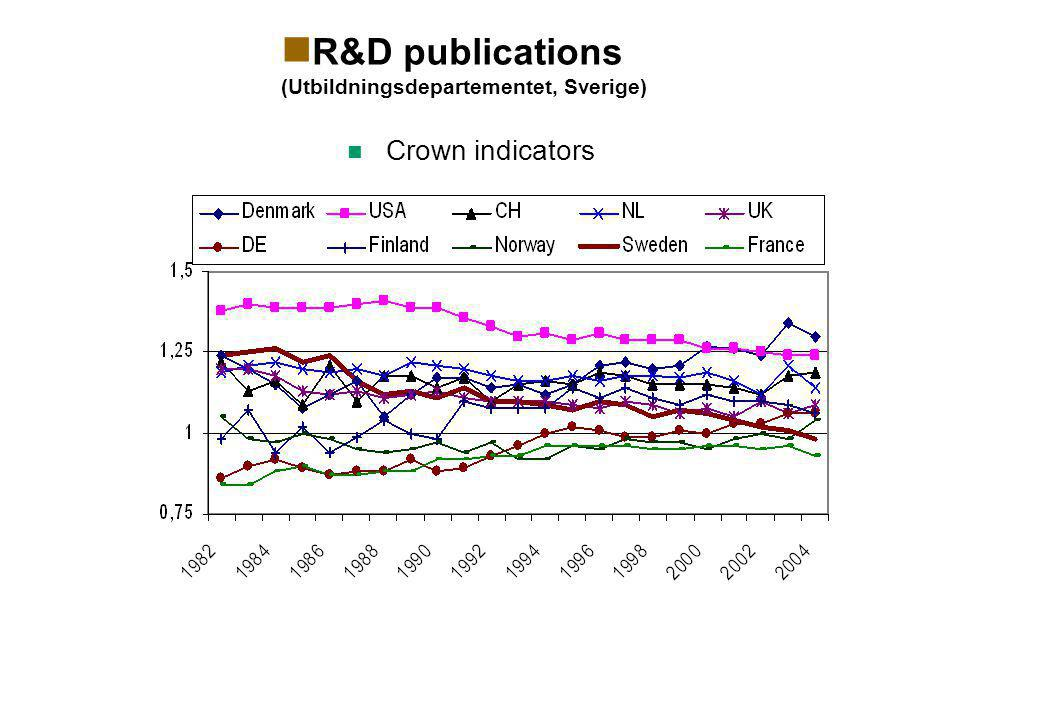  R&D publications (Utbildningsdepartementet, Sverige)  Crown indicators