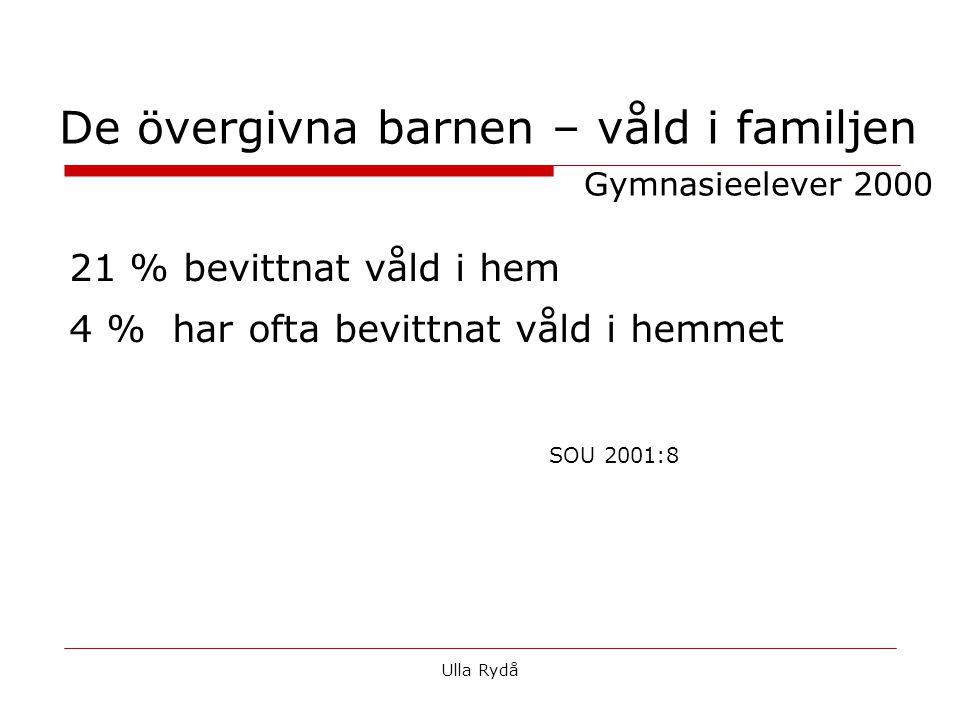 De övergivna barnen – våld i familjen Gymnasieelever 2000 21 % bevittnat våld i hem 4 % har ofta bevittnat våld i hemmet SOU 2001:8 Ulla Rydå