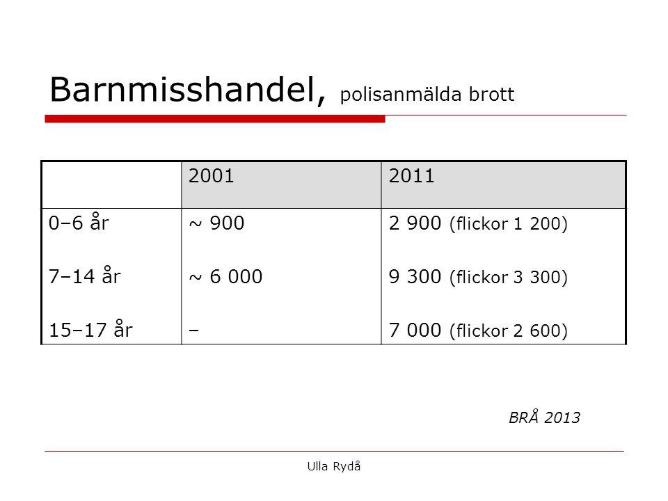 Barnmisshandel, polisanmälda brott 20012011 0–6 år 7–14 år 15–17 år ~ 900 ~ 6 000 – 2 900 (flickor 1 200) 9 300 (flickor 3 300) 7 000 (flickor 2 600) BRÅ 2013