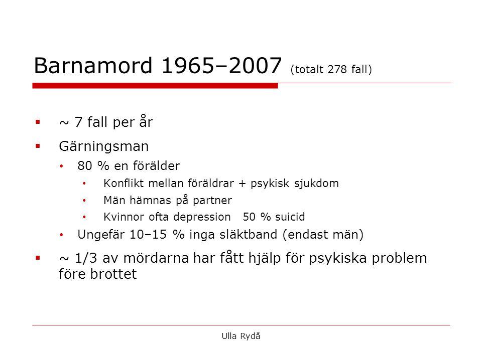 Barnamord 1965–2007 (totalt 278 fall)  ~ 7 fall per år  Gärningsman • 80 % en förälder • Konflikt mellan föräldrar + psykisk sjukdom • Män hämnas på partner • Kvinnor ofta depression 50 % suicid • Ungefär 10–15 % inga släktband (endast män)  ~ 1/3 av mördarna har fått hjälp för psykiska problem före brottet Ulla Rydå