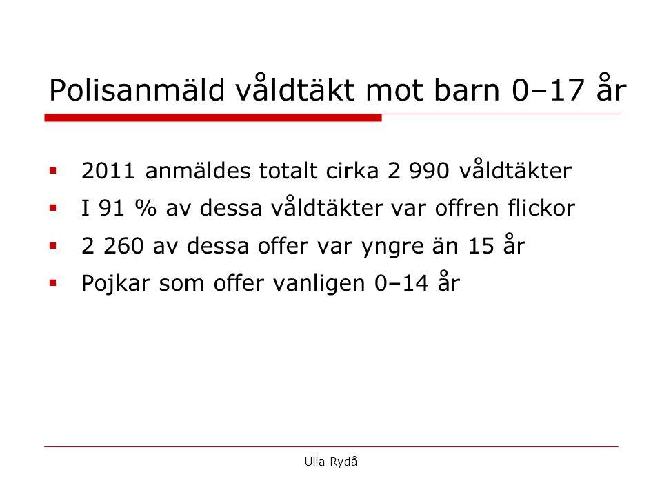 Polisanmäld våldtäkt mot barn 0–17 år  2011 anmäldes totalt cirka 2 990 våldtäkter  I 91 % av dessa våldtäkter var offren flickor  2 260 av dessa offer var yngre än 15 år  Pojkar som offer vanligen 0–14 år Ulla Rydå