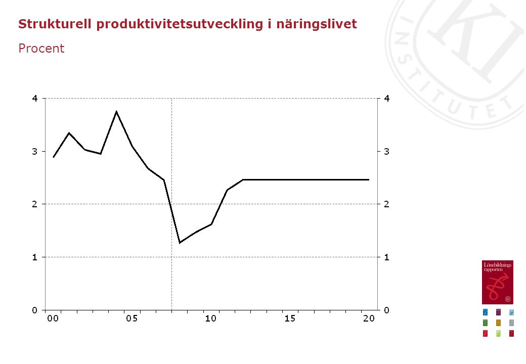 Strukturell produktivitetsutveckling i näringslivet Procent
