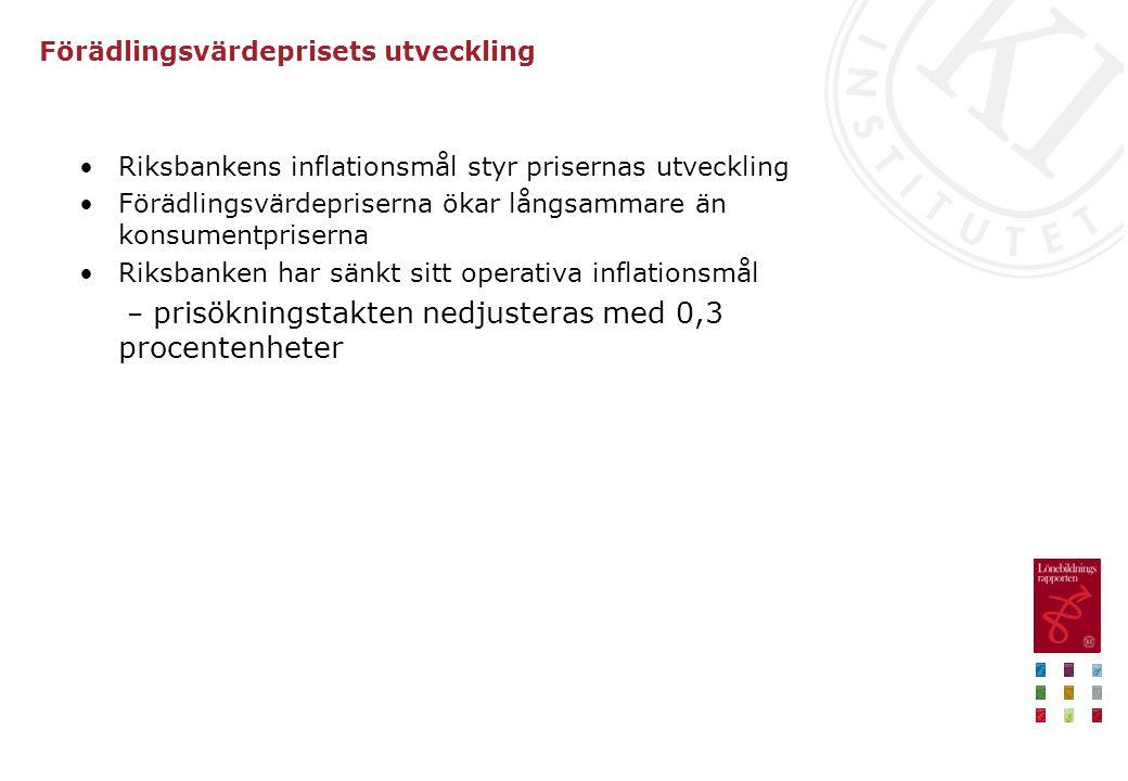 Förädlingsvärdeprisets utveckling •Riksbankens inflationsmål styr prisernas utveckling •Förädlingsvärdepriserna ökar långsammare än konsumentpriserna