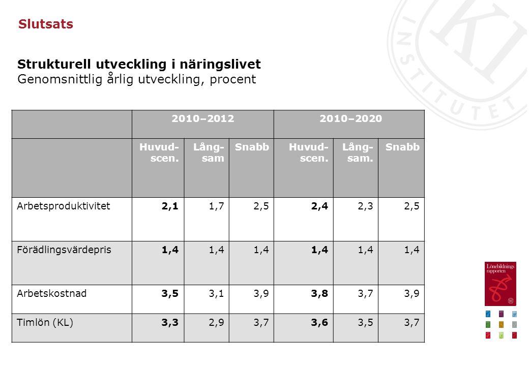Slutsats Strukturell utveckling i näringslivet Genomsnittlig årlig utveckling, procent 2010–2012 2010–2020 Huvud- scen. Lång- sam SnabbHuvud- scen. Lå