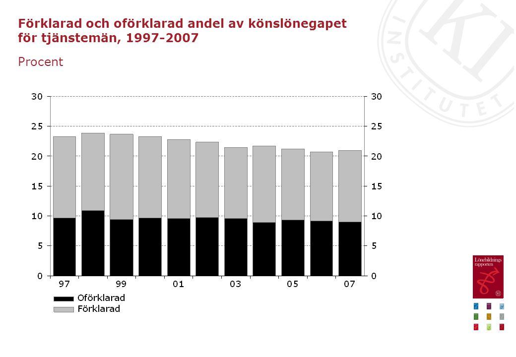Förklarad och oförklarad andel av könslönegapet för tjänstemän, 1997-2007 Procent