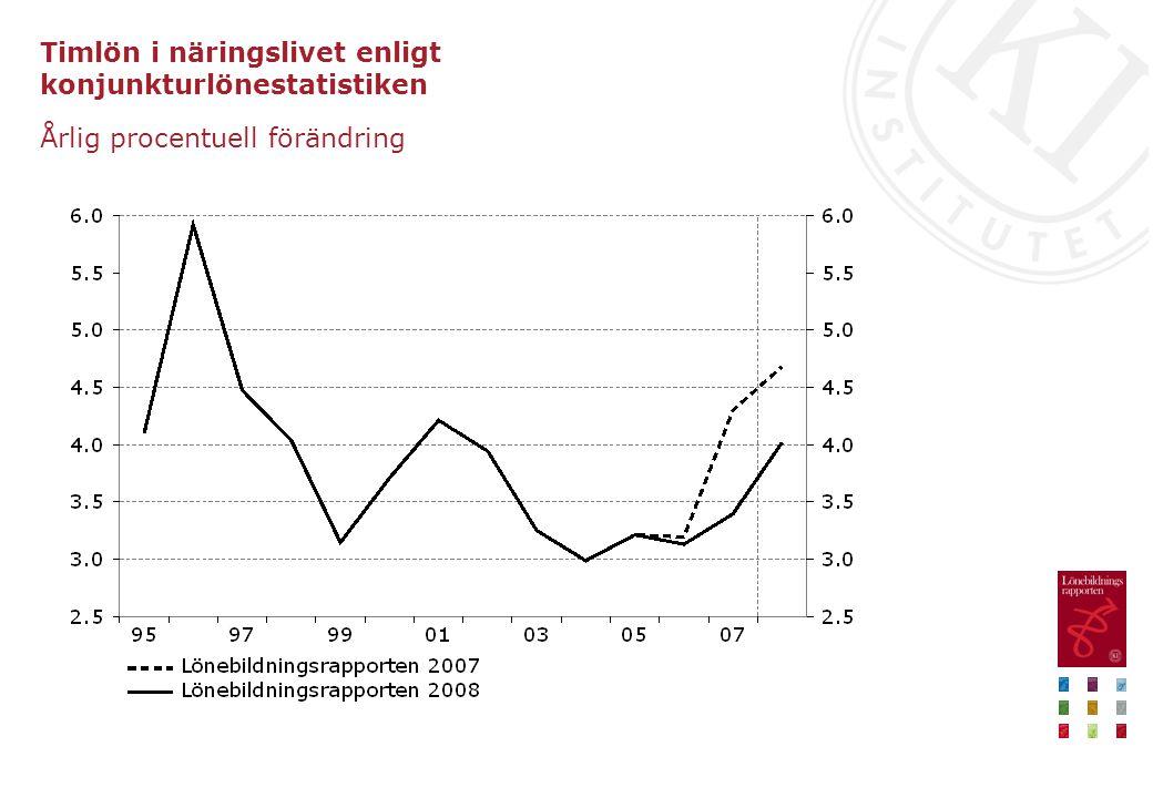 Hur tolka den låga löneökningstakten? •Stark arbetsmarknad •Annalkande lågkonjunktur