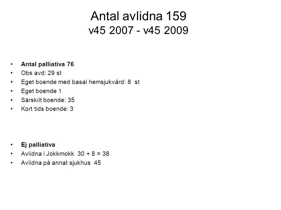 Antal avlidna 159 v45 2007 - v45 2009 •Antal palliativa 76 •Obs avd: 29 st •Eget boende med basal hemsjukvård: 8 st •Eget boende 1 •Särskilt boende: 3