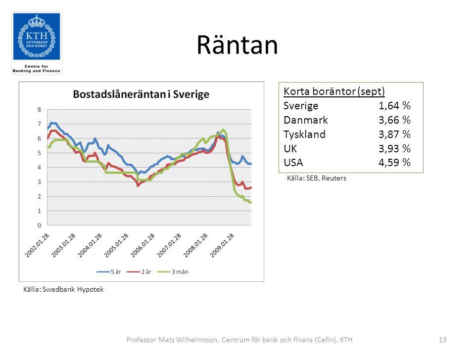 Räntan 13Professor Mats Wilhelmsson, Centrum för bank och finans (Cefin), KTH Källa: Swedbank Hypotek Korta boräntor (sept) Sverige1,64 % Danmark3,66 % Tyskland3,87 % UK3,93 % USA4,59 % Källa: SEB, Reuters