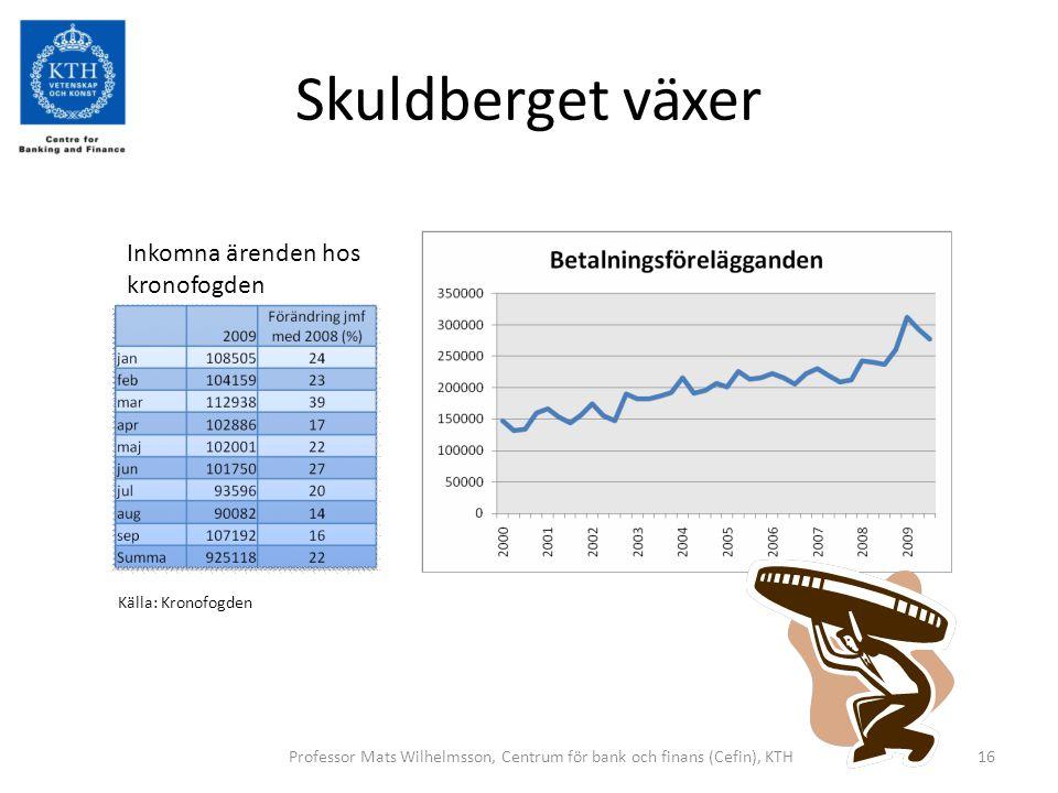 Skuldberget växer Professor Mats Wilhelmsson, Centrum för bank och finans (Cefin), KTH16 Inkomna ärenden hos kronofogden Källa: Kronofogden