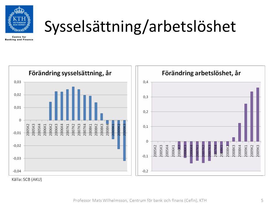 Inflation rekordlåg Professor Mats Wilhelmsson, Centrum för bank och finans (Cefin), KTH6 Källa: SCBKälla: Eurostat