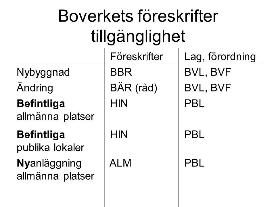 Boverkets föreskrifter tillgänglighet Föreskrifter Lag, förordning Nybyggnad BBR BVL, BVF Ändring BÄR (råd) BVL, BVF Befintliga allmänna platser HIN P