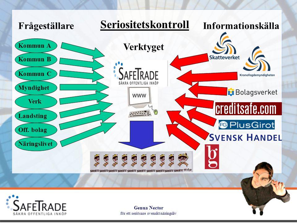 Genua Nector för ett seriösare svenskt näringsliv FrågeställareInformationskälla Verktyget Kommun A Kommun B Kommun C Myndighet Verk Landsting Off.