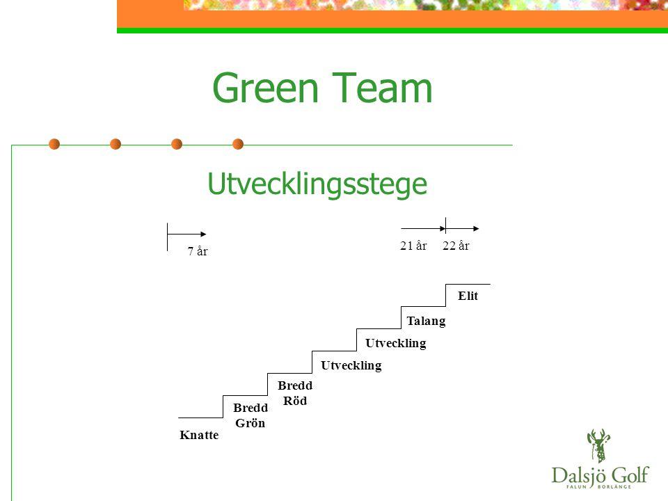 Green Team Utvecklingsstege 21 år 22 år 7 år Knatte Bredd Grön Bredd Röd Utveckling Talang Elit