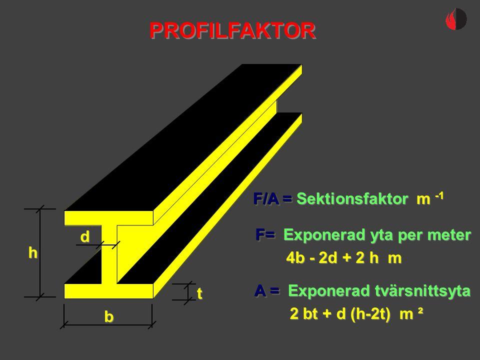 b b h h t t d d F/A = F/A = Sektionsfaktor m -1 F= F= Exponerad yta per meter 4b - 2d + 2 h m F= F= Exponerad yta per meter 4b - 2d + 2 h m A = A = Ex