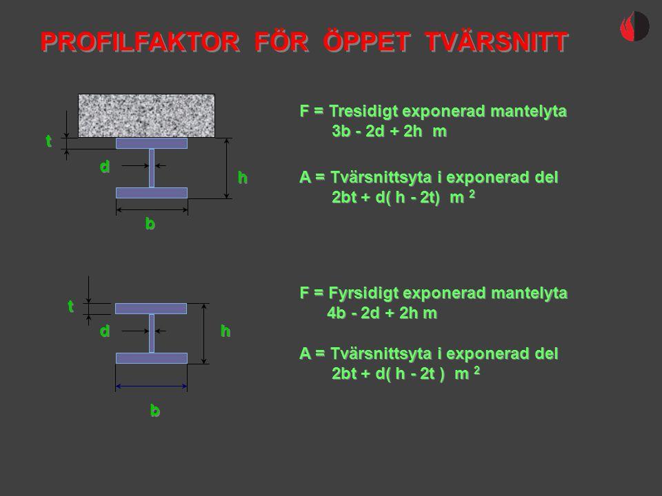 PROFILFAKTOR FÖR ÖPPET TVÄRSNITT F = Tresidigt exponerad mantelyta 3b - 2d + 2h m F = Tresidigt exponerad mantelyta 3b - 2d + 2h m A = Tvärsnittsyta i