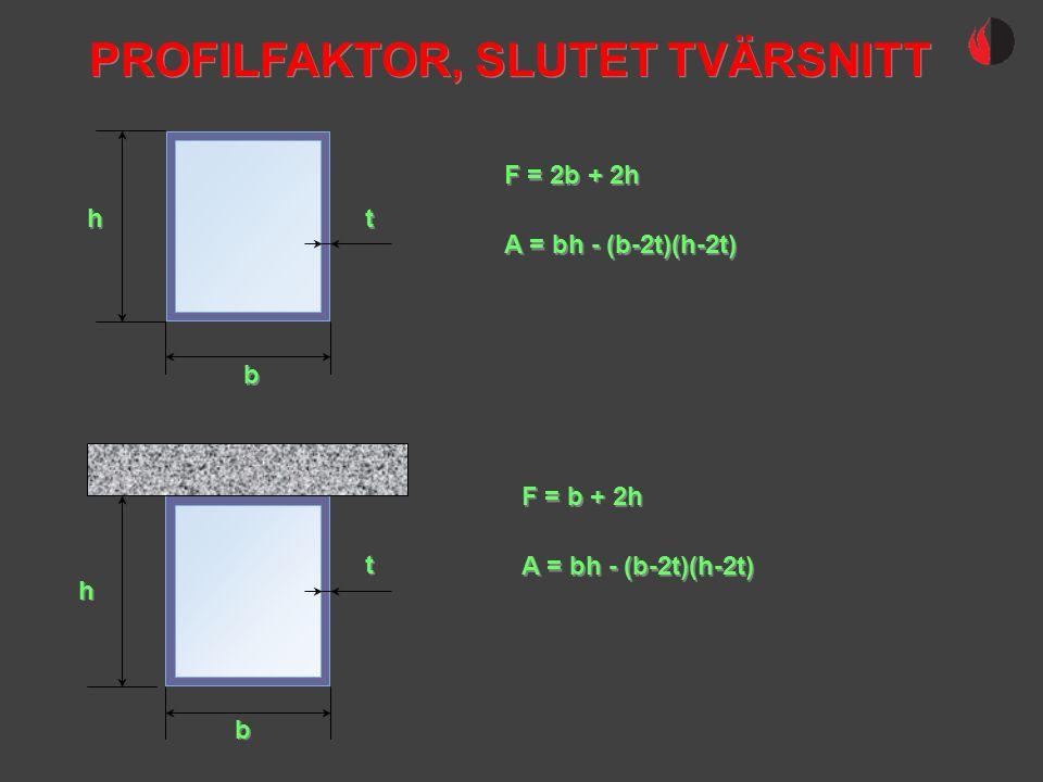 PROFILFAKTOR, SLUTET TVÄRSNITT h h t t F = 2b + 2h b b A = bh - (b-2t)(h-2t) F = b + 2h A = bh - (b-2t)(h-2t) b b h h t t