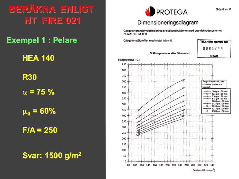 BERÄKNA ENLIGT NT FIRE 021 BERÄKNA ENLIGT NT FIRE 021 Exempel 1 : Pelare HEA 140 R30 HEA 140 R30  = 75 %  0 = 60% F/A = 250  = 75 %  0 = 60% F/A =