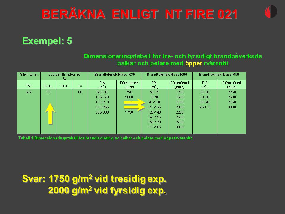 BERÄKNA ENLIGT NT FIRE 021 Exempel: 5 Svar: 1750 g/m 2 vid tresidig exp.. 2000 g/m 2 vid fyrsidig exp. Svar: 1750 g/m 2 vid tresidig exp.. 2000 g/m 2