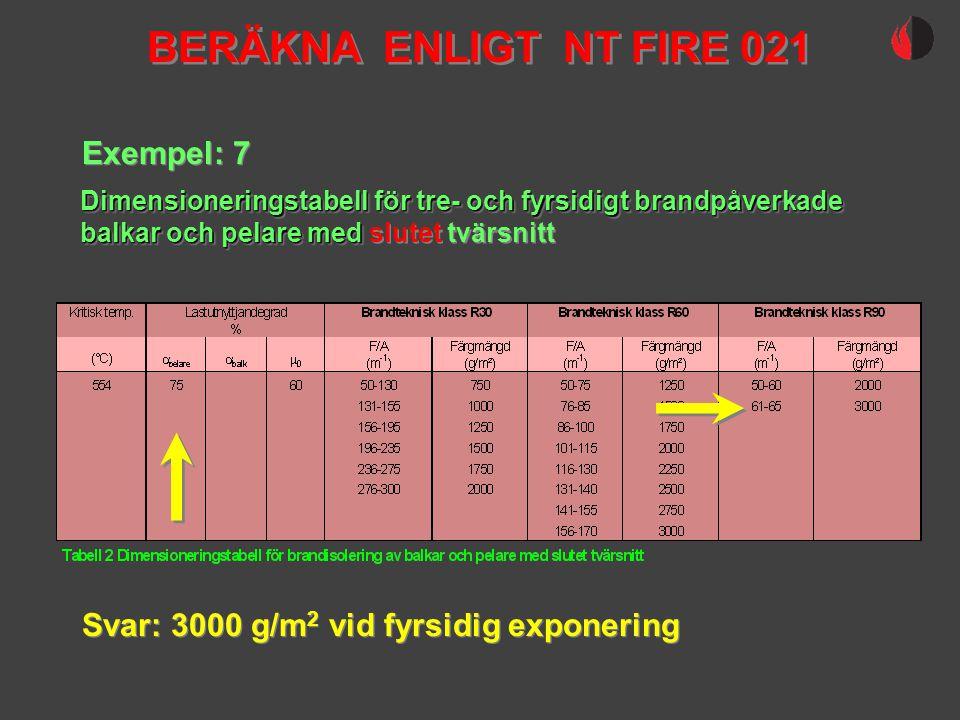 Exempel: 7 Svar: 3000 g/m 2 vid fyrsidig exponering Dimensioneringstabell för tre- och fyrsidigt brandpåverkade balkar och pelare med balkar och pelar