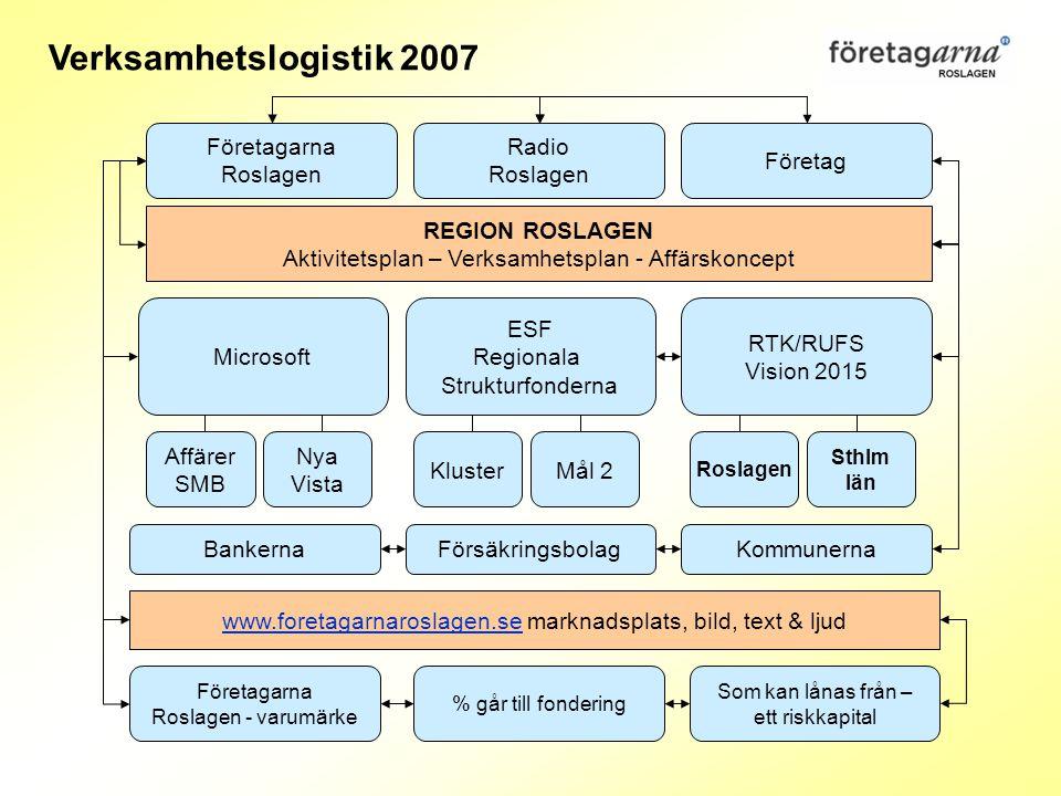 Företagarna Roslagen Radio Roslagen Företag REGION ROSLAGEN Aktivitetsplan – Verksamhetsplan - Affärskoncept ESF Regionala Strukturfonderna RTK/RUFS V