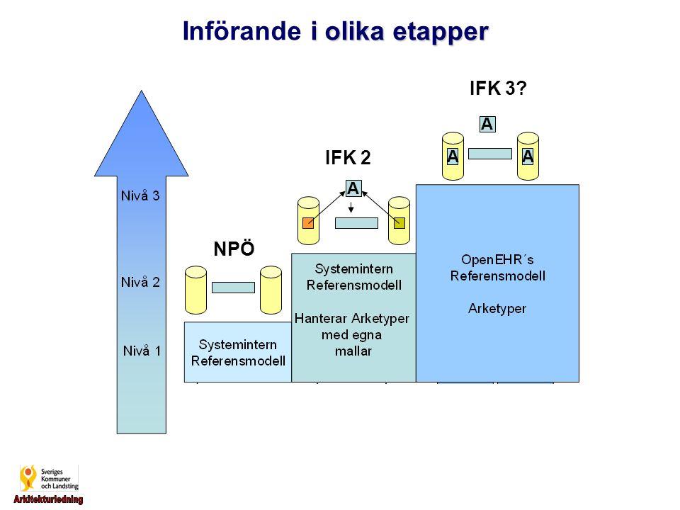 i olika etapper Införande i olika etapper IFK 2 IFK 3? NPÖ AA AA