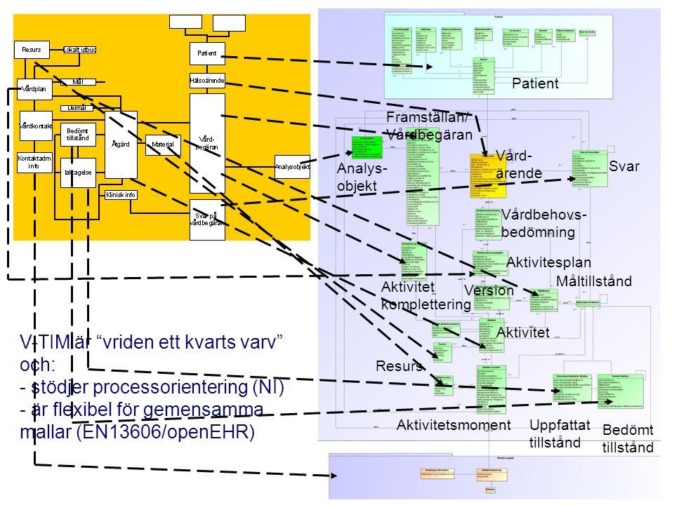 V-TIM är vriden ett kvarts varv och: - stödjer processorientering (NI) - är flexibel för gemensamma mallar (EN13606/openEHR) Patient Svar Framställan/ Vårdbegäran Vård- ärende Analys- objekt Vårdbehovs- bedömning Aktivitesplan Version Aktivitet Måltillstånd Uppfattat tillstånd Aktivitetsmoment Aktivitet komplettering Resurs Bedömt tillstånd