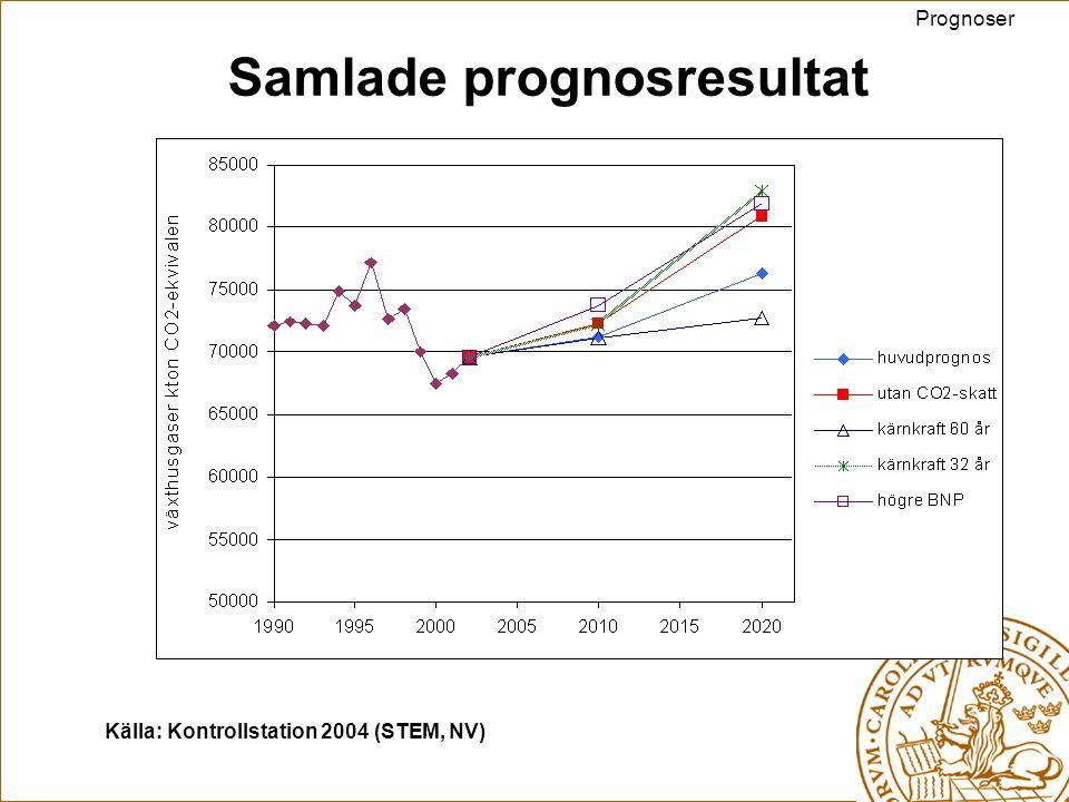 Samlade prognosresultat Prognoser Källa: Kontrollstation 2004 (STEM, NV)