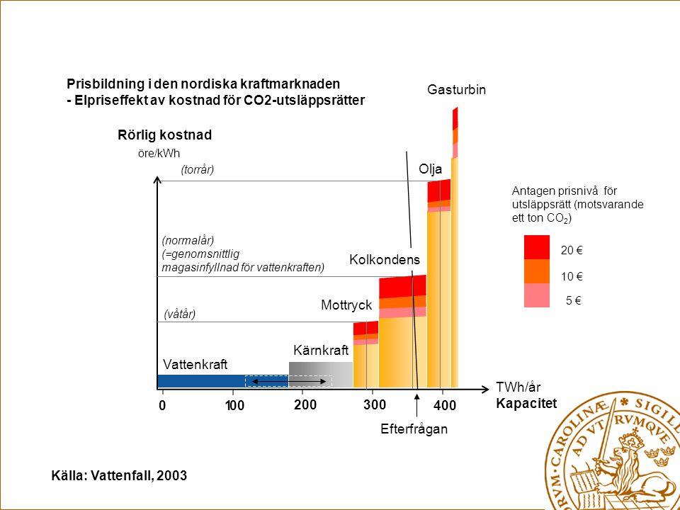 Vattenkraft Kärnkraft TWh/år Kapacitet Mottryck Efterfrågan Gasturbin 300200 1000400 Olja Rörlig kostnad Prisbildning i den nordiska kraftmarknaden - Elpriseffekt av kostnad för CO2-utsläppsrätter öre/kWh 5 € 10 € 20 € Kolkondens Antagen prisnivå för utsläppsrätt (motsvarande ett ton CO 2 ) (normalår) (=genomsnittlig magasinfyllnad för vattenkraften) (våtår) (torrår) Källa: Vattenfall, 2003