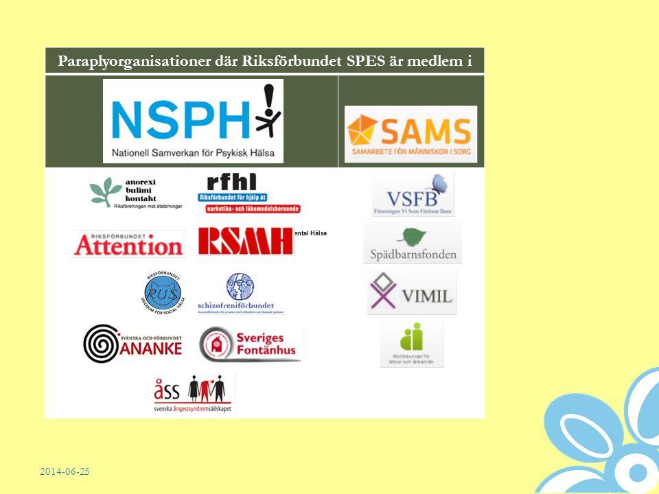 Paraplyorganisationer där Riksförbundet SPES är medlem i Riksförbundet för Social och Mental Hälsa