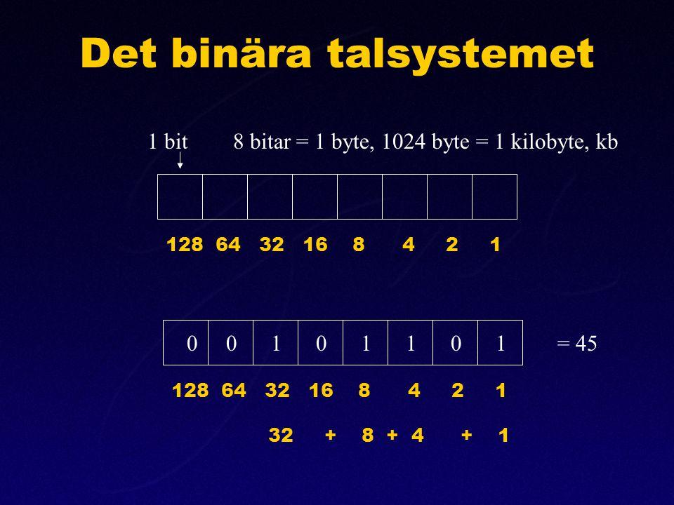 Det binära talsystemet 128 64 32 16 8 4 2 1 0 0 1 0 1 1 0 1 = 45 1 bit 8 bitar = 1 byte, 1024 byte = 1 kilobyte, kb 32 + 8 + 4 + 1