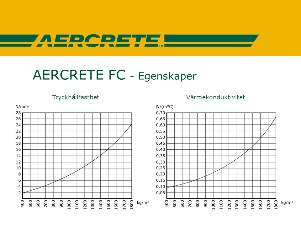 AERCRETE FC - Egenskaper Tryckhållfasthet Värmekonduktivitet